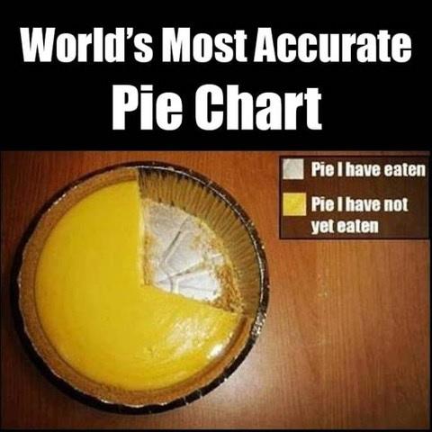 Name:  pie.jpg Views: 246 Size:  61.6 KB